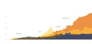 Grafika przedstawia wykres obrazujący schemat zwrotu z inwestycji: mieszkania, WIG, ceny złota, ceny gruntow.