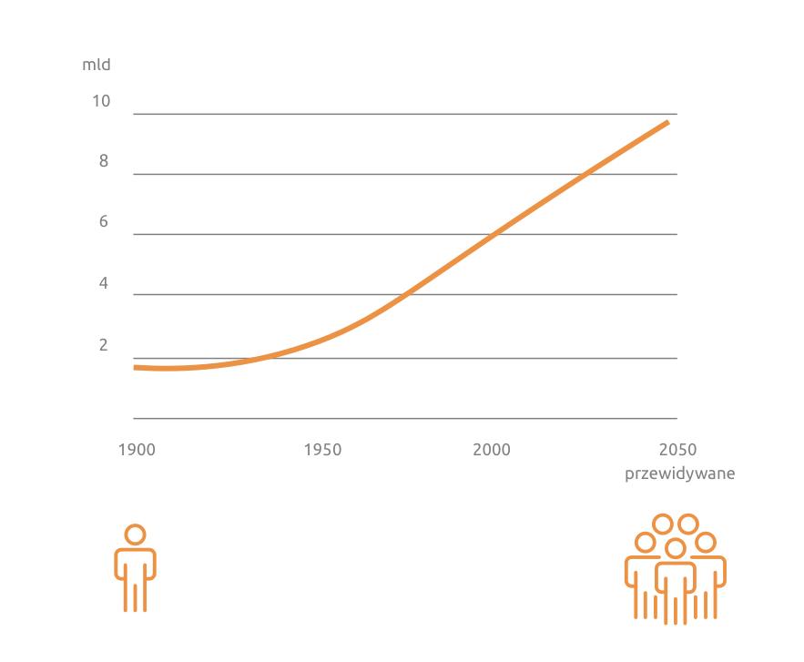 Grafika przedstawia schemat obrazujący dlaczego warto zainwestować w ziemię